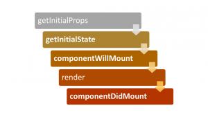 ReactJS - Životný cyklus komponentov.