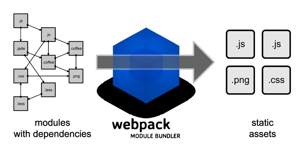 Webpack - Princíp činnosti