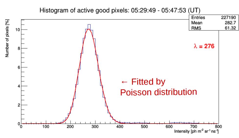 Obrázok 1: Výsledok analýzy dát misie EUSO-balloon — rozdelenie pravdepodobnosti