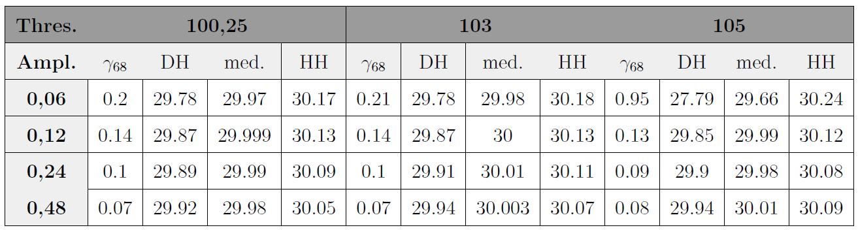 Tabuľka 1: Výsledky analýz uhla nájdeného zhluku — pôvodná vlna s tuhlom 30°