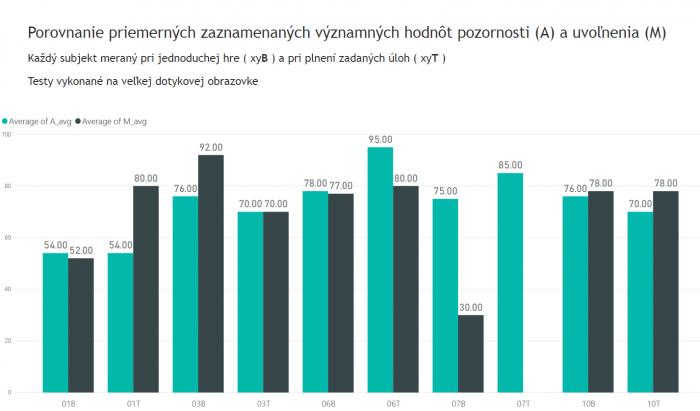 Obr. 4: Grafy zobrazujúce hodnoty pozornosti a uvoľnenia jednotlivých požívateľov pri používaní veľkorozmernej obrazovky