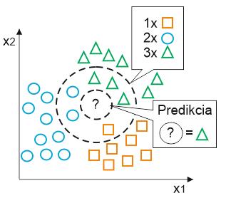 Obr. 2. Spôsob priradenia označenia neznámej vzorke použitím algoritmu k-najbližších susedov