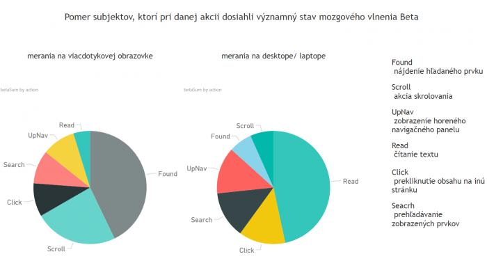 Obr. 8: Grafy zobrazujúce akcie, pri ktorých používatelia preukazovali výrazne Beta frekvencie