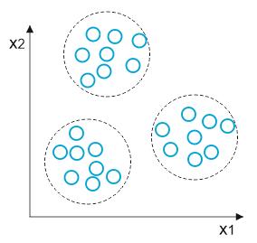 Obr. 1. Ukážka klastrovania neoznačených vzoriek