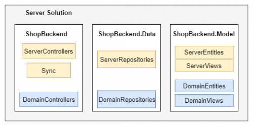 Komponenty serveru