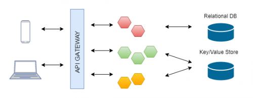 Znázornená microservice architektúra