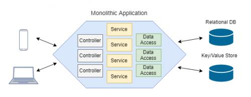 Architektúra monolitickej aplikácie