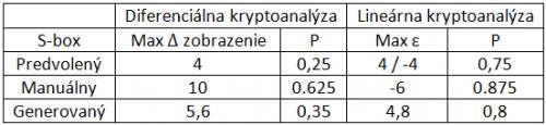 Tab. 1 Porovnanie odolností substitučných tabuliek