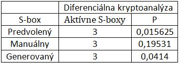 Tab. 2 Najpravdepodobnejšia diferenciálna charakteristika testovaných substitučných tabuliek