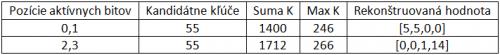 Tab. 3 Diferenciálna analýza poslednej iterácie redukovaného variantu AES