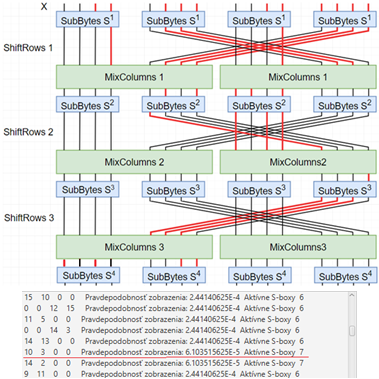 Obr. 4 Diferenciálna charakteristika na úrovni bitov