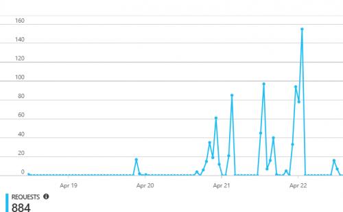 Graf znázorňujúci počet requestov na server