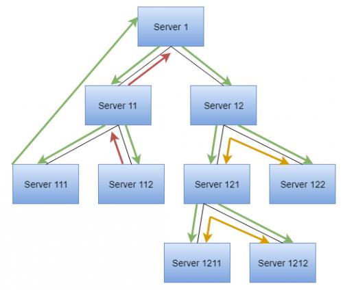 Hierarchia nasadených serverov