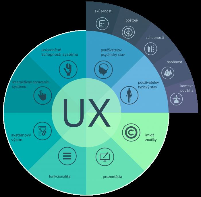 Čo je súčasťou UX podľa ISO štandardov