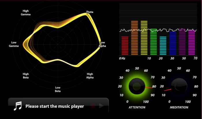 Obr. 3: Brainwave Visualizer