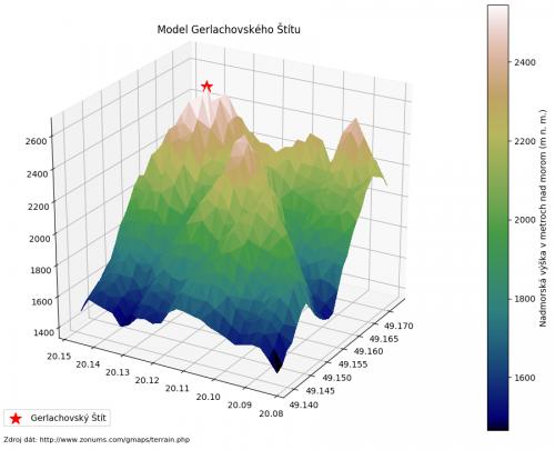 Finálna verzia vizualizácie geografických dát Gerlachovského Štítu s farebnou škálou a popismi.