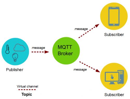 Architektúra MQTT (zdroj)