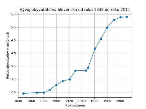 Diagram zobrazujúci počet obyvateľov Slovenska v jednotlivých rokoch sčítavania obyvateľstva.