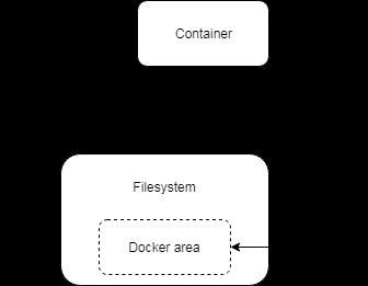 Znázornenie rozdielu medzi použitím zväzkov a pripojení súborového systému